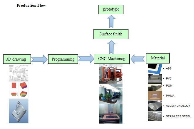 Как создать прототип сайта? типы и методы разработки. 8 инструментов прототипирования (онлайн и оффлайн)