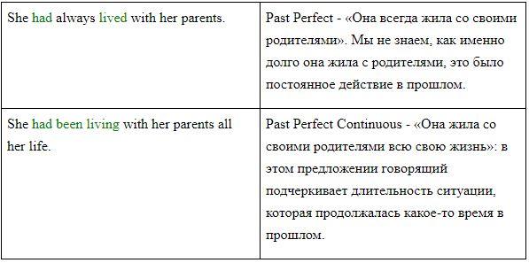 Все о present perfect: как образуется, правила употребления, примеры