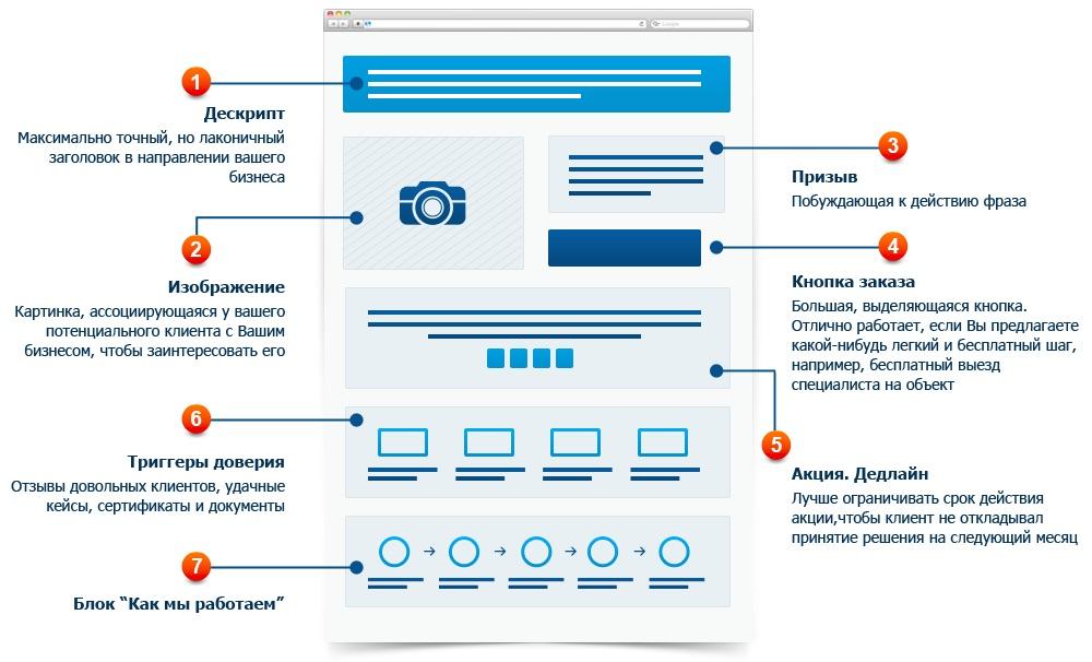 Из чего состоит структура landing page и как написать продающий заголовок