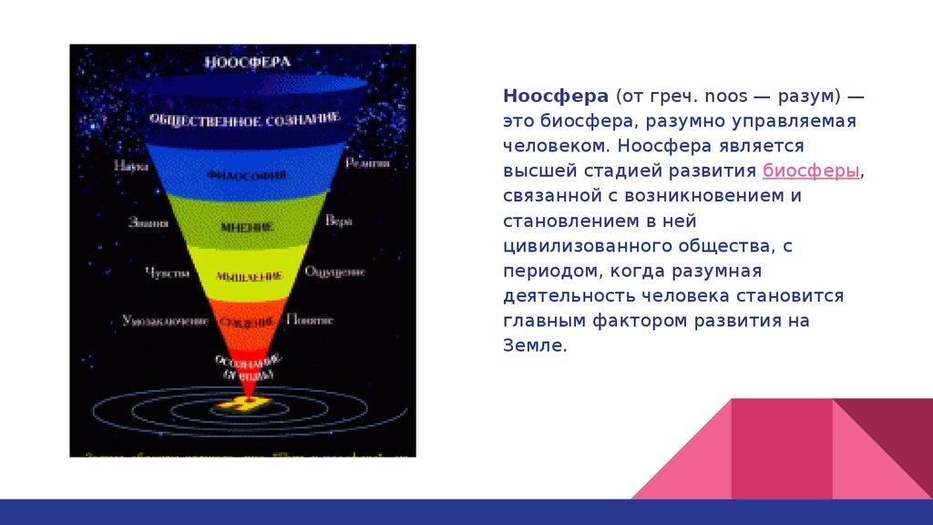 Ноосфера что это? значение слова ноосфера