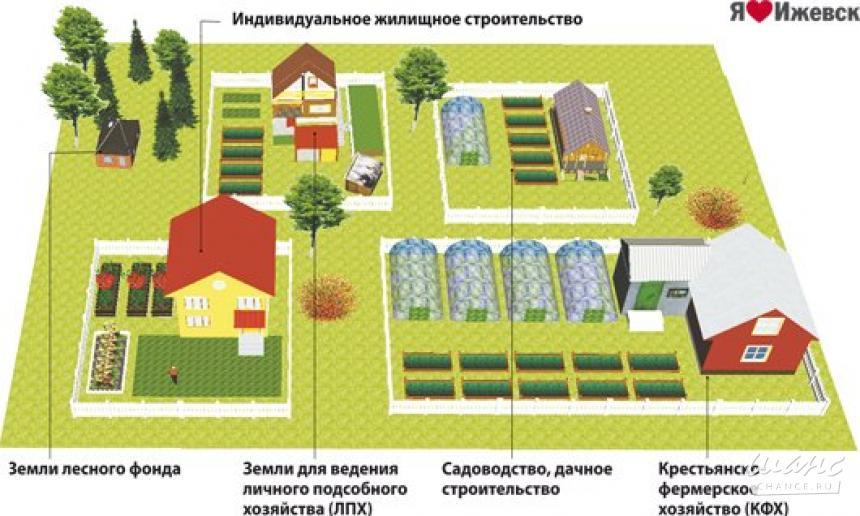 Участок под ижс: назначение категории, виды разрешенного использования, возможность строительства дома для пмж
