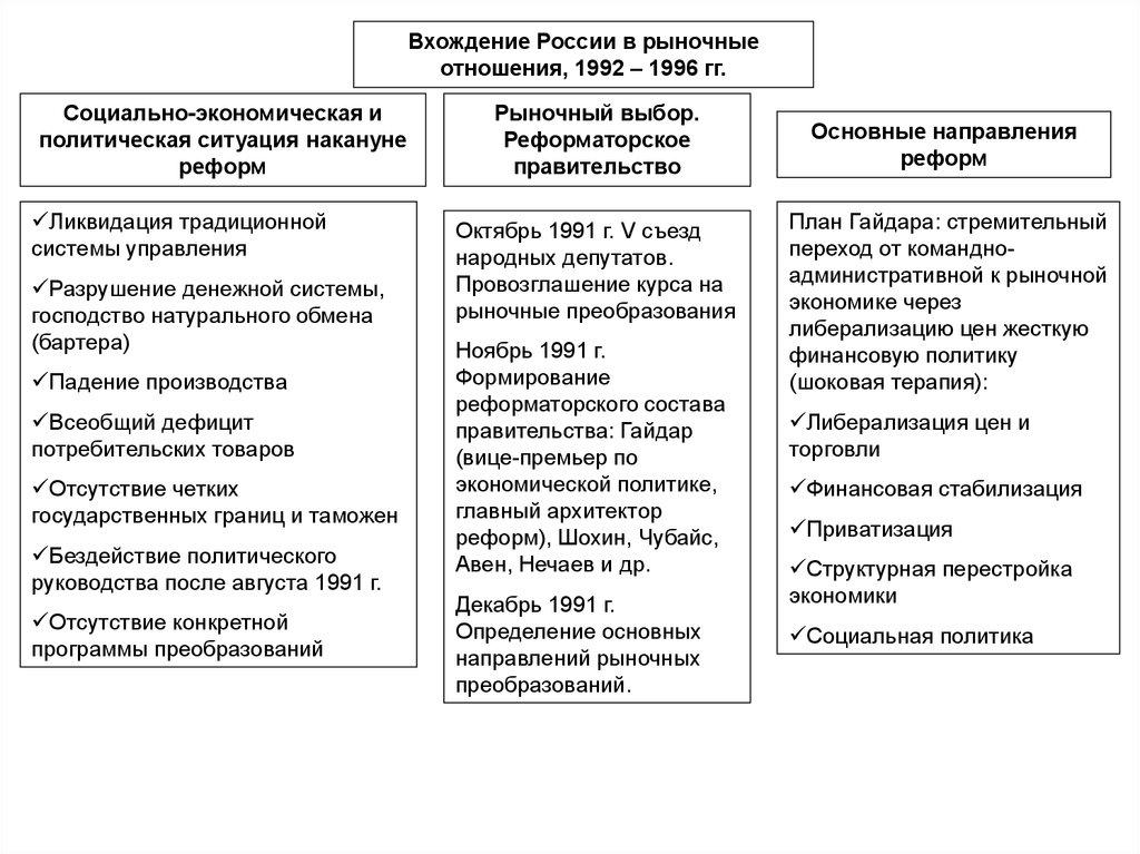Либерализация цен в россии (1992) википедия