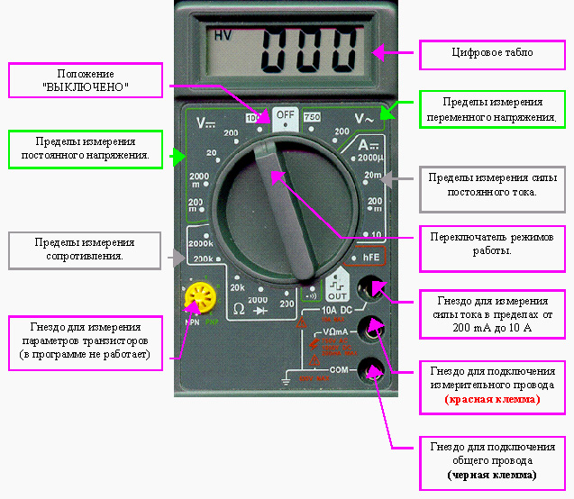 Назначение осциллографа, принцип работы и устройство прибора