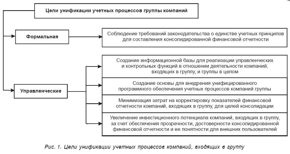 Что такое унификация? цель, виды, понятие
