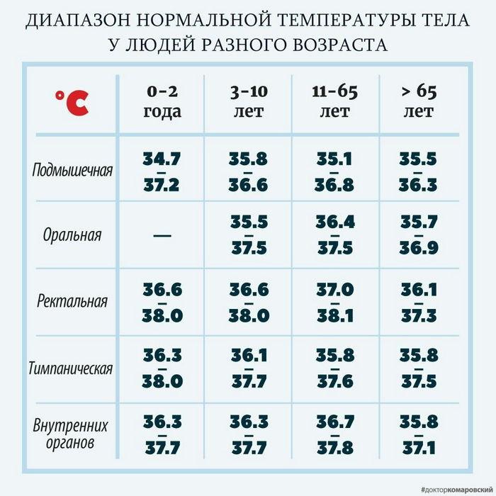 Субфебрильная температура: причины, лечение, у ребенка, у женщин