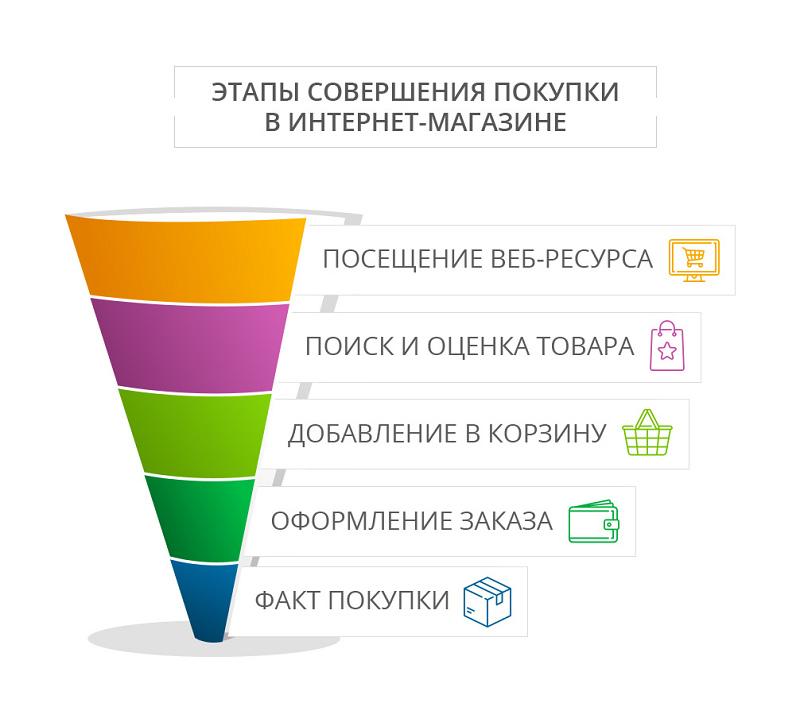 Конверсия сайта: как узнать, рассчитать и улучшить