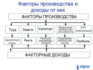 Ресурсы и факторы производства. экономическая теория: конспект лекций