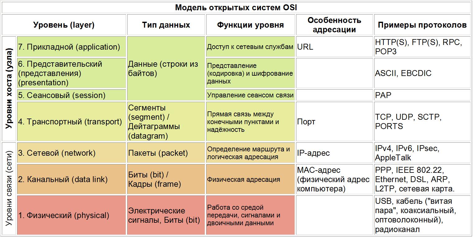 Основы сетей и протоколов интернет | losst