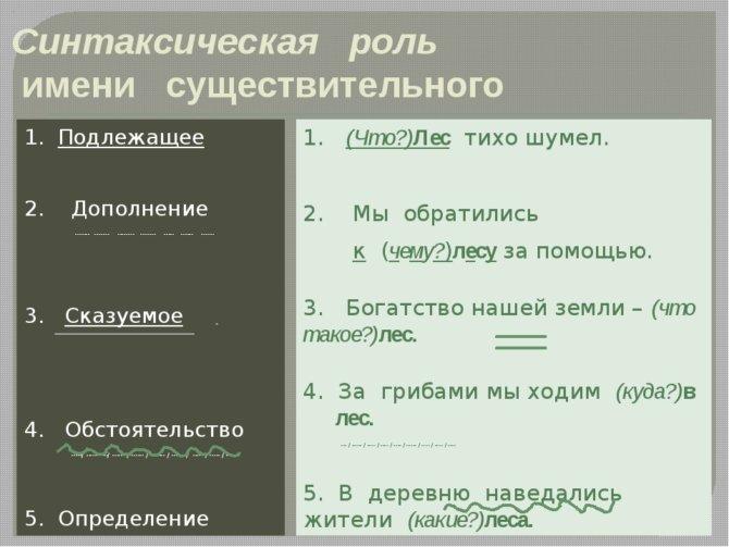 Синтаксис как раздел науки о языке; что изучает, определение в википедии, это наука изучающая, основные понятия синтаксиса, все о нем.