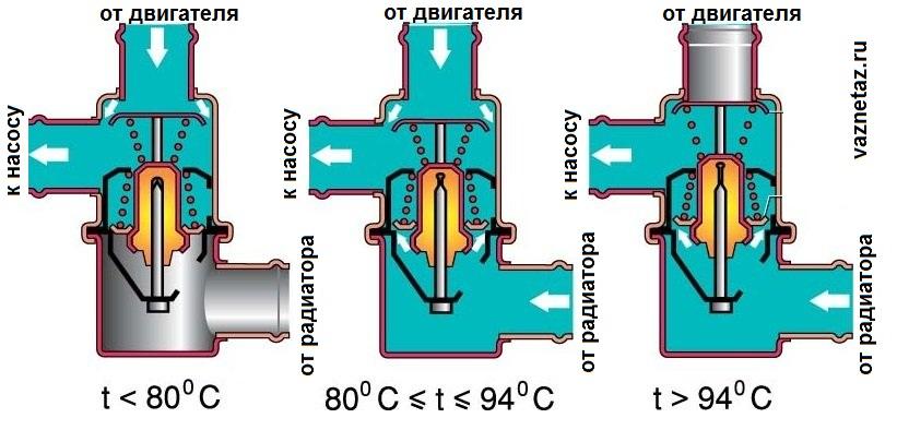 Что такое автомобильный термостат: устройство, принцип работы и неисправности