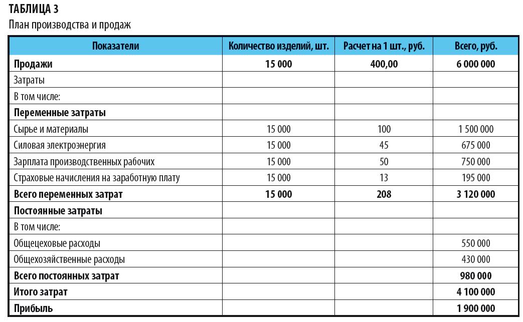 Статьи расходов в бухгалтерском учете - таблица