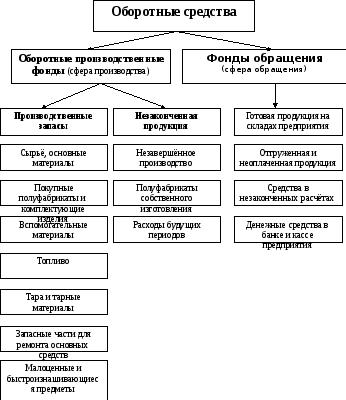 Состав и виды оборотных средств