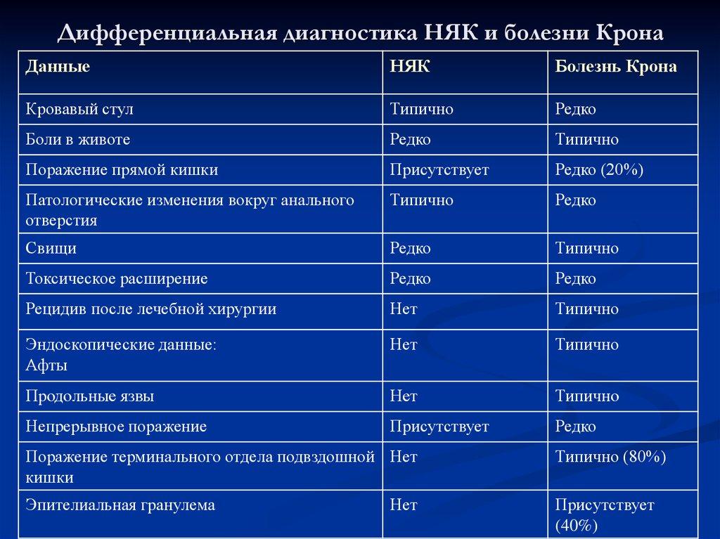 Болезнь крона — википедия. что такое болезнь крона