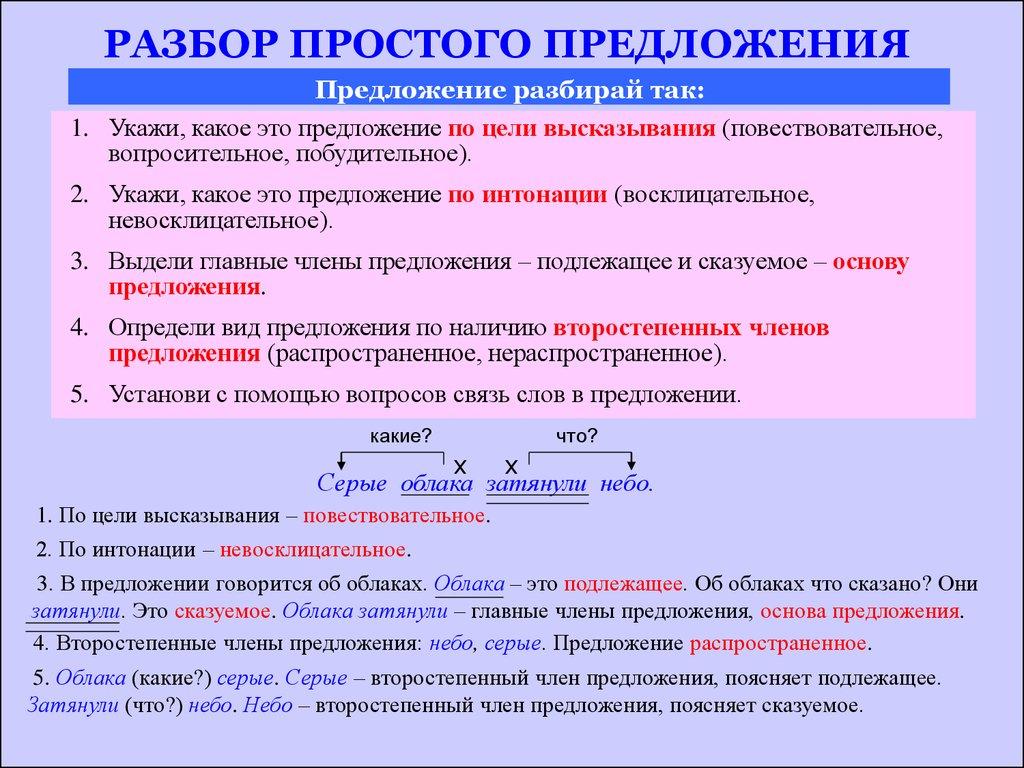 Второстепенные члены предложения и главные члены предложения: особенности и различия  :: syl.ru