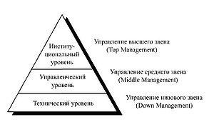 Субъекты и объекты государственного управления