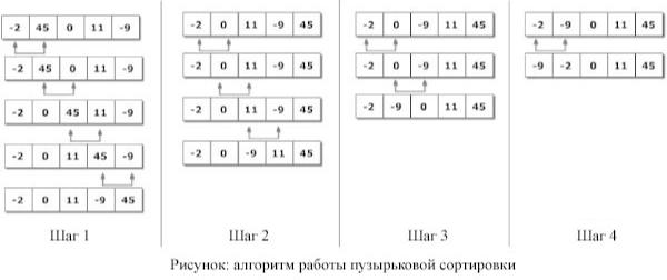 Сортировки — викиконспекты