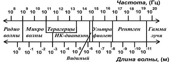 Спектр электромагнитного излучения ≪ ∀x,y,z