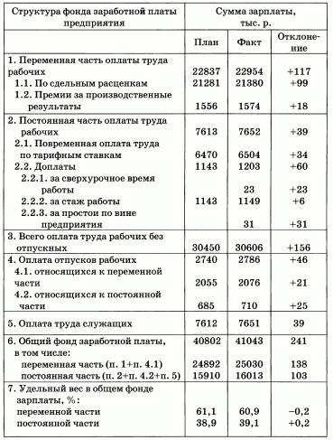 Фонд оплаты труда: состав, структура, формула расчета