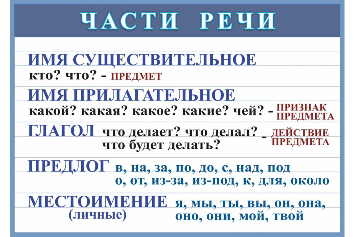 Что такое часть речи в русском языке, какие бывают и сколько их, служебные и знаменательные, самостоятельные, именные, части речи, таблица с примерами | tvercult.ru