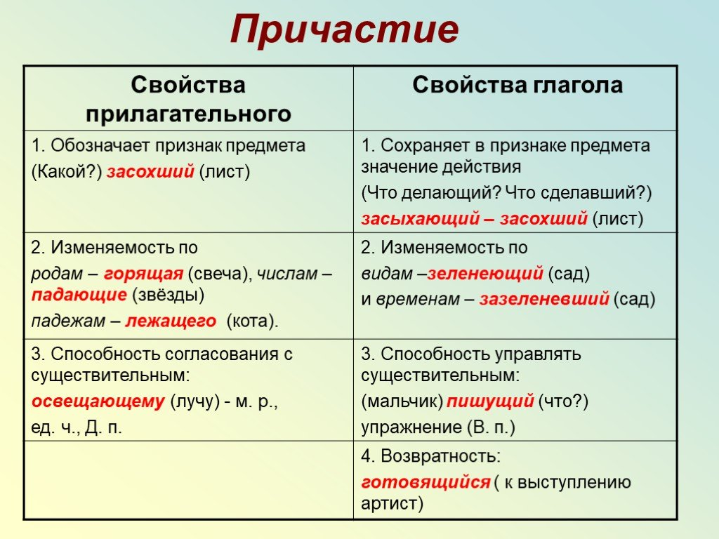 Таинство причащения (евхаристия): описание, подготовка, суть