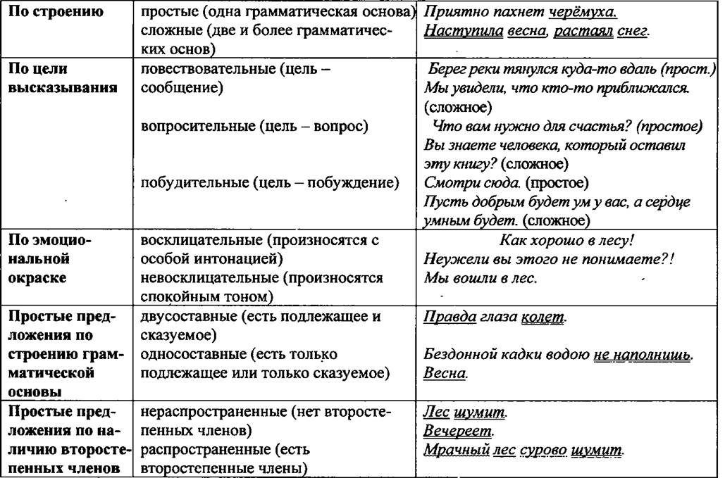 Сложные предложения: как составить простое или синтаксическое предложение и знаки препинания в нем, основы в них и примеры этого