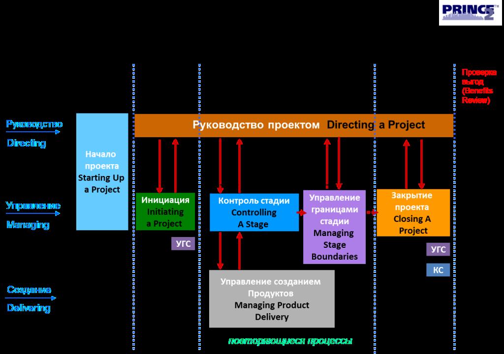 Pmbok 4 скачать (rus, pdf) - управление проектами
