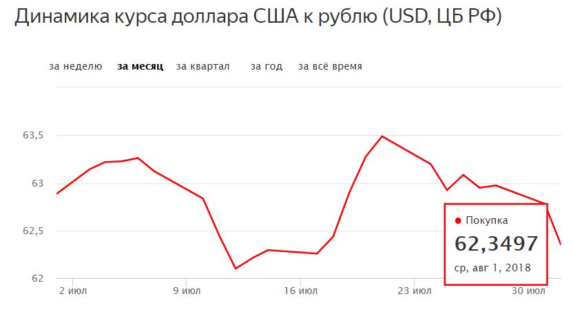 Курс доллара цб рф на сегодня и завтра - перевести доллары в рубли, официальный курс доллара цб онлайн, динамика, график