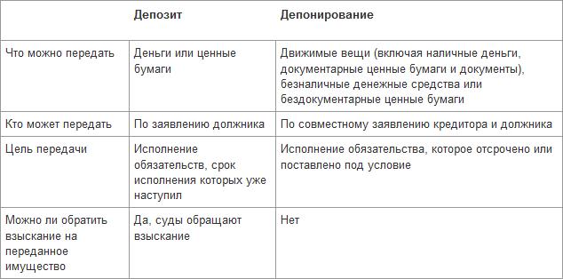 Депонирование денежных средств: обозначение, расшифровка термина