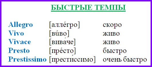 Таблица темпов метрономов
