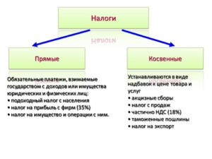 Прямые и косвенные налоги. какие налоги относятся к прямым и косвенным? примеры