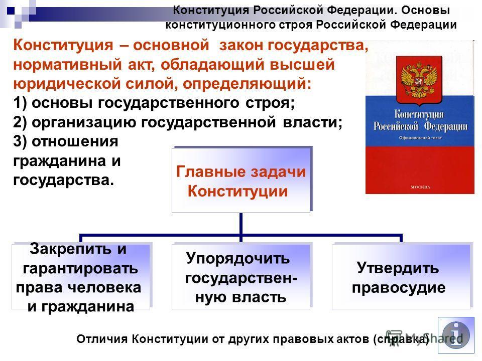 Что такое конституция и для чего она нужна в российской федерации