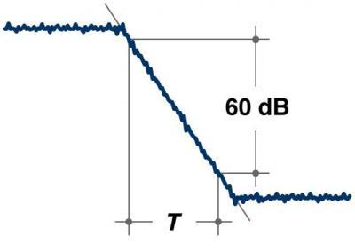 Что такое реверберация звука | настраиваем эффект за пару минут