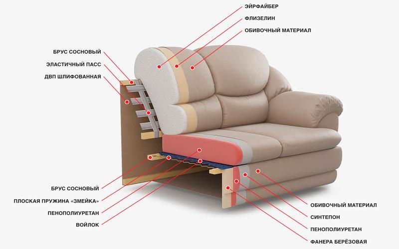 Наполнитель в диване:  что это такое, какой лучше - пружинный или пенополиуретан (ппу), виды, отзывы