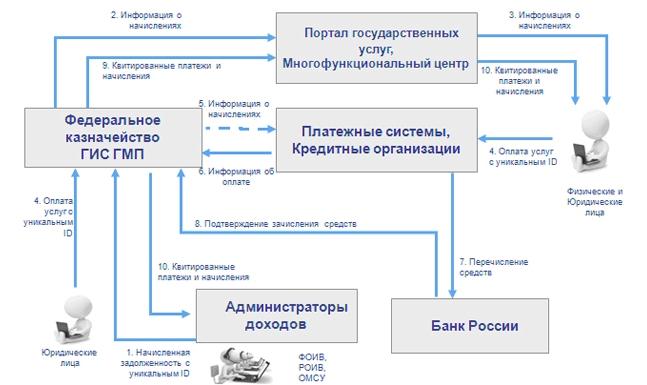 Государственная информационная система о государственных и муниципальных платежах