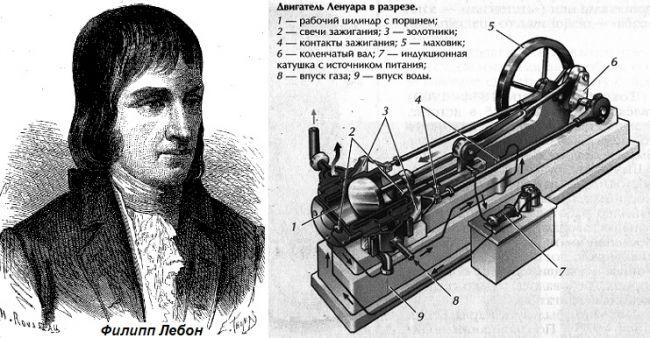 Что такое двигатель и какой его принцип работы?