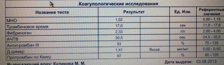 Д-димер повышен: причины, лечение :: syl.ru