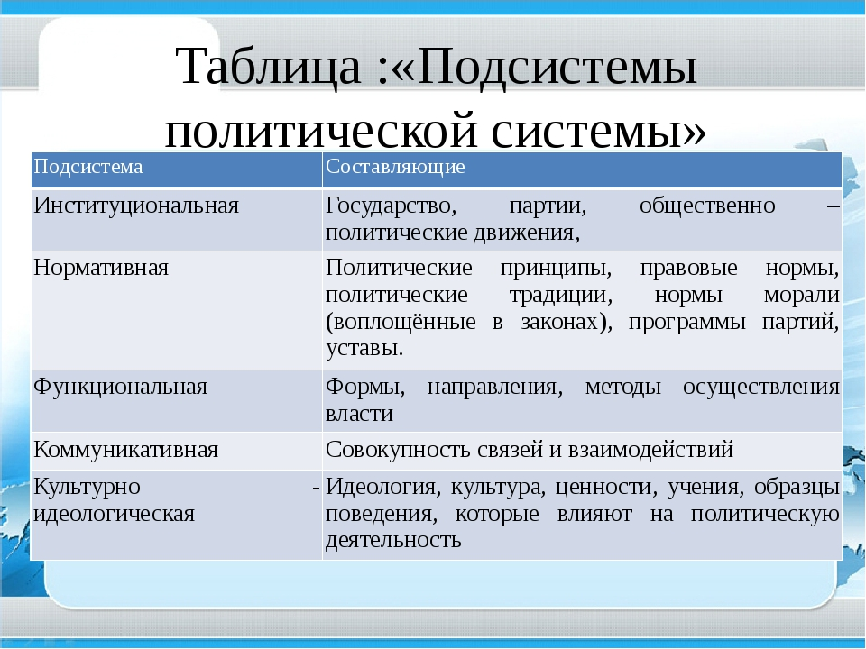 Параграф 28 - обществознание. 11 класс. боголюбов л.н.