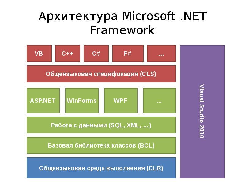 Документация по .net | microsoft docs