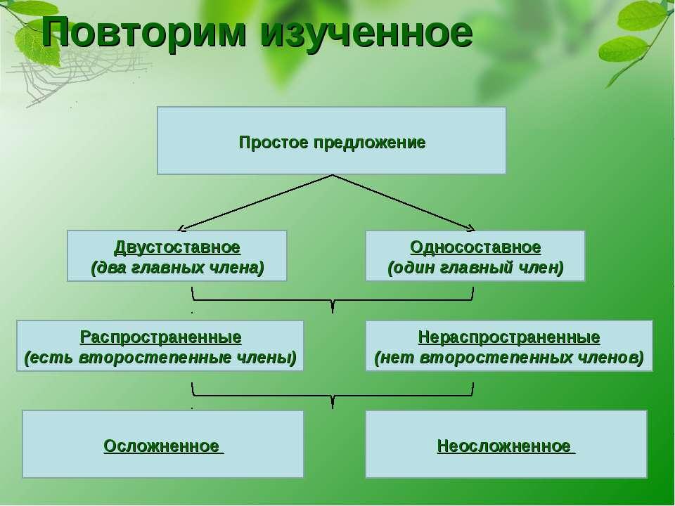 """Конспект """"простое предложение"""" - учительpro"""
