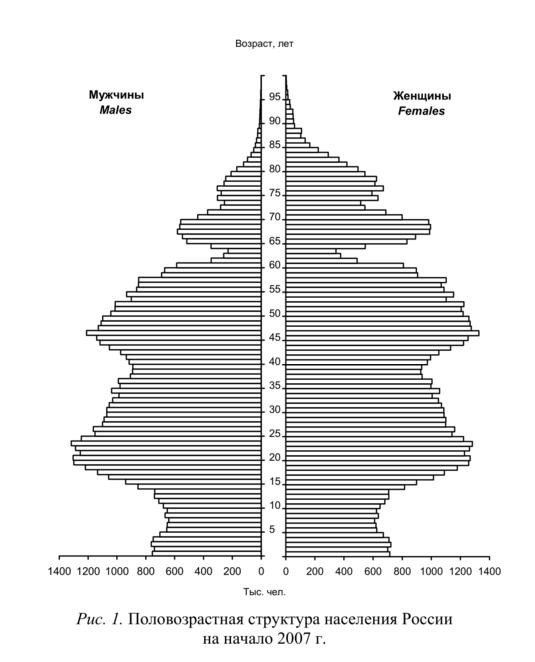 Возрастно-половая пирамида — википедия