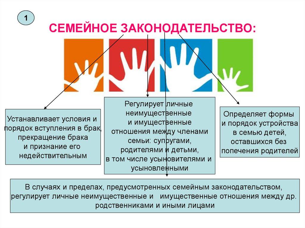 Семейный кодекс росссии 2020