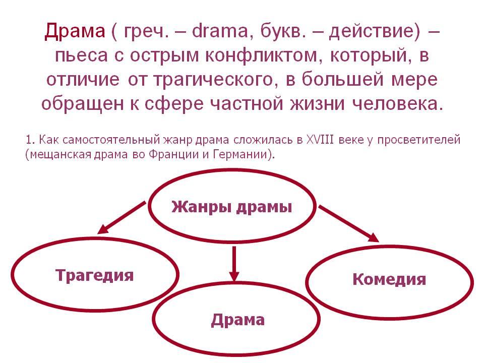 Драма (жанр) — википедия переиздание // wiki 2