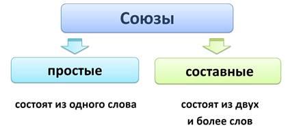 """Союз """"чтобы"""": правила правописания"""