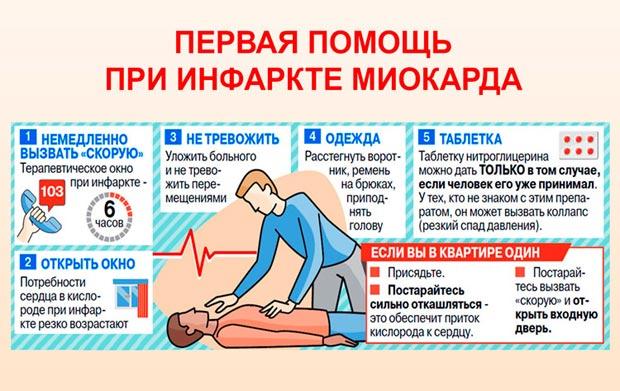 Инфаркт: симптомы, первые признаки и неотложная помощь