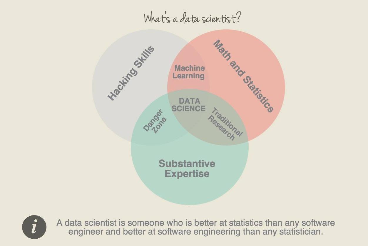Кто такой data scientist — глазами работодателя. интервью с авито и spice it