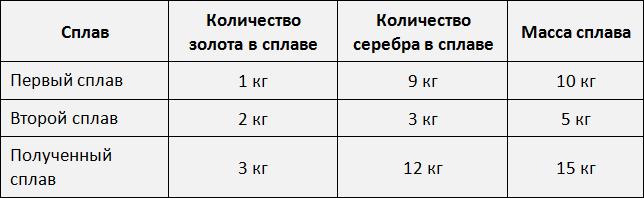 Как вычислять соотношения: 9 шагов (с иллюстрациями)