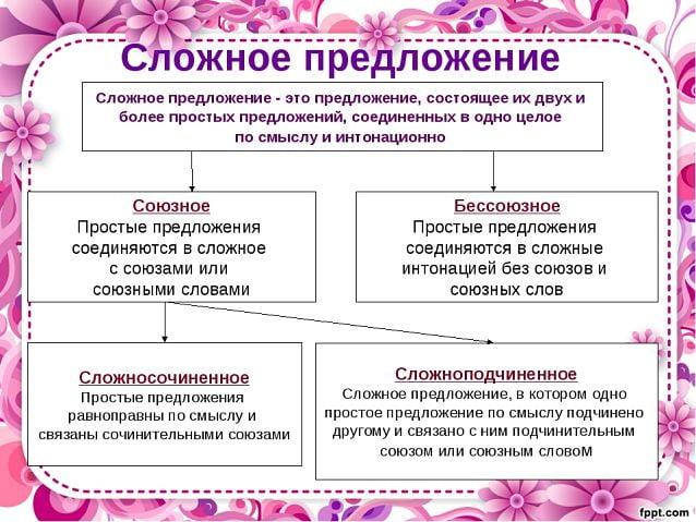 Управление, примыкание, согласование