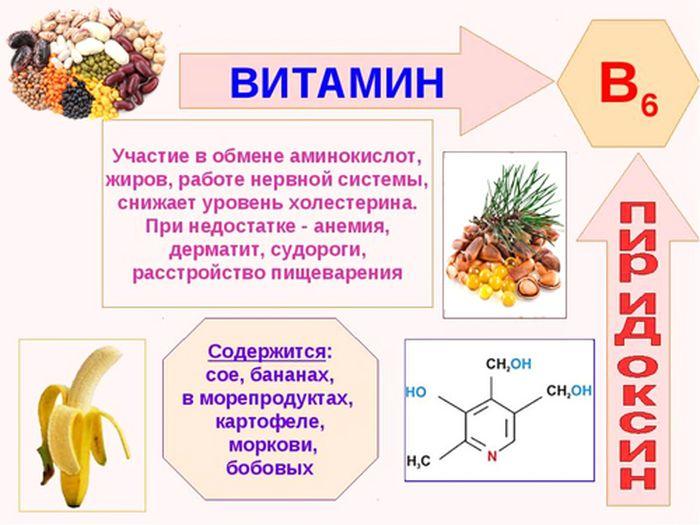 Витамин в6 (пиридоксин) – свойства и роль в организме