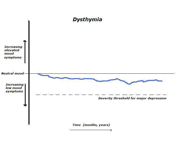 Дистимия — википедия. что такое дистимия