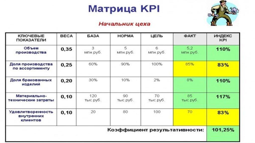 Расчет kpi в excel: примеры и формулы